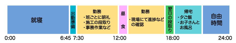 三嶋さんの1日